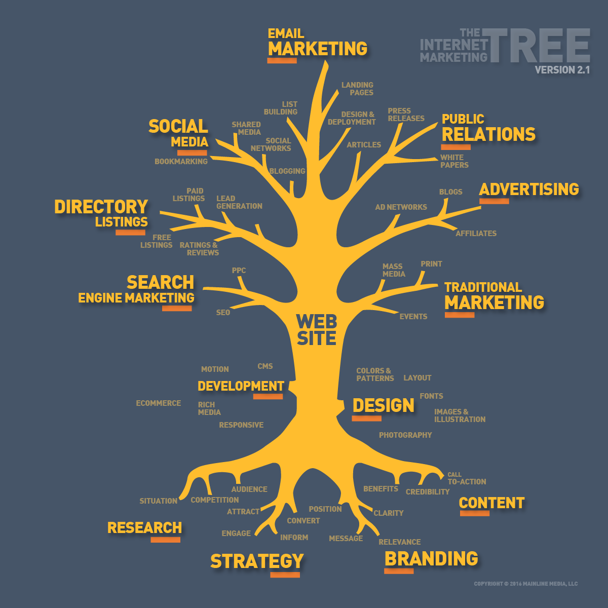 Internet-Marketing-Tree-2016