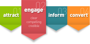 attract engage inform convert diagram